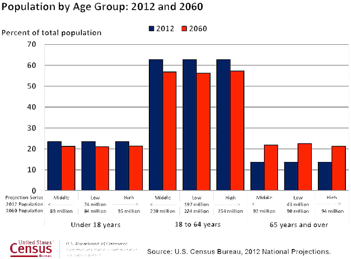 Pop-by-Age-Group